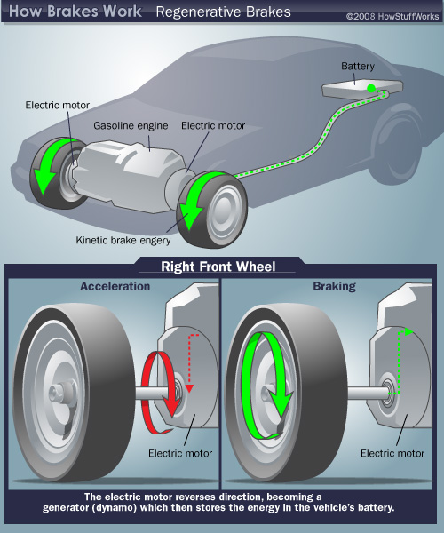 Phys106spring10 licensed for non commercial use only kinetic regenerative braking systems achieve energy recovery and storage in two ways electric motors and flywheel systems though both methods have shortcomings sciox Gallery
